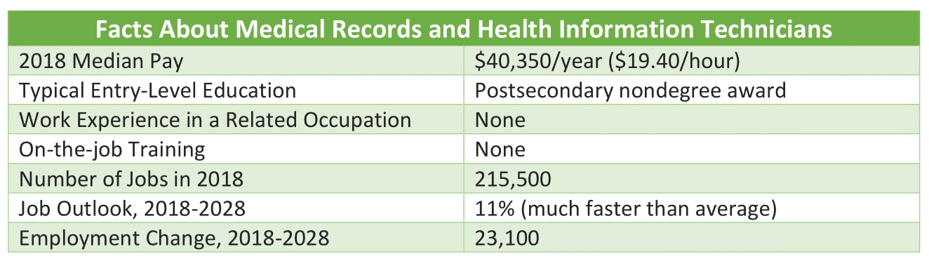 Table with Facts About Medical Records and Health Information Technicians from US Bureau of Labor Statistics