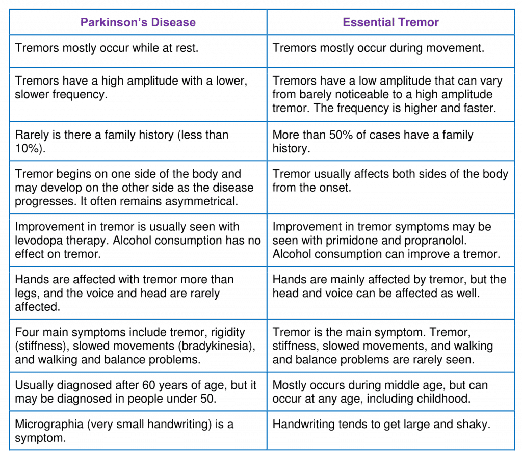 chart describing the 9 differences between Parkinson's and Essential Tremor