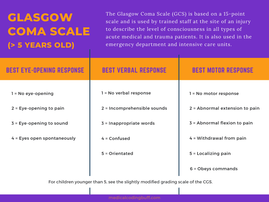 Glasgow coma scale coding table for over 5 years old showing functions being measured and their scores for eye opening response, verbal response, and motor response