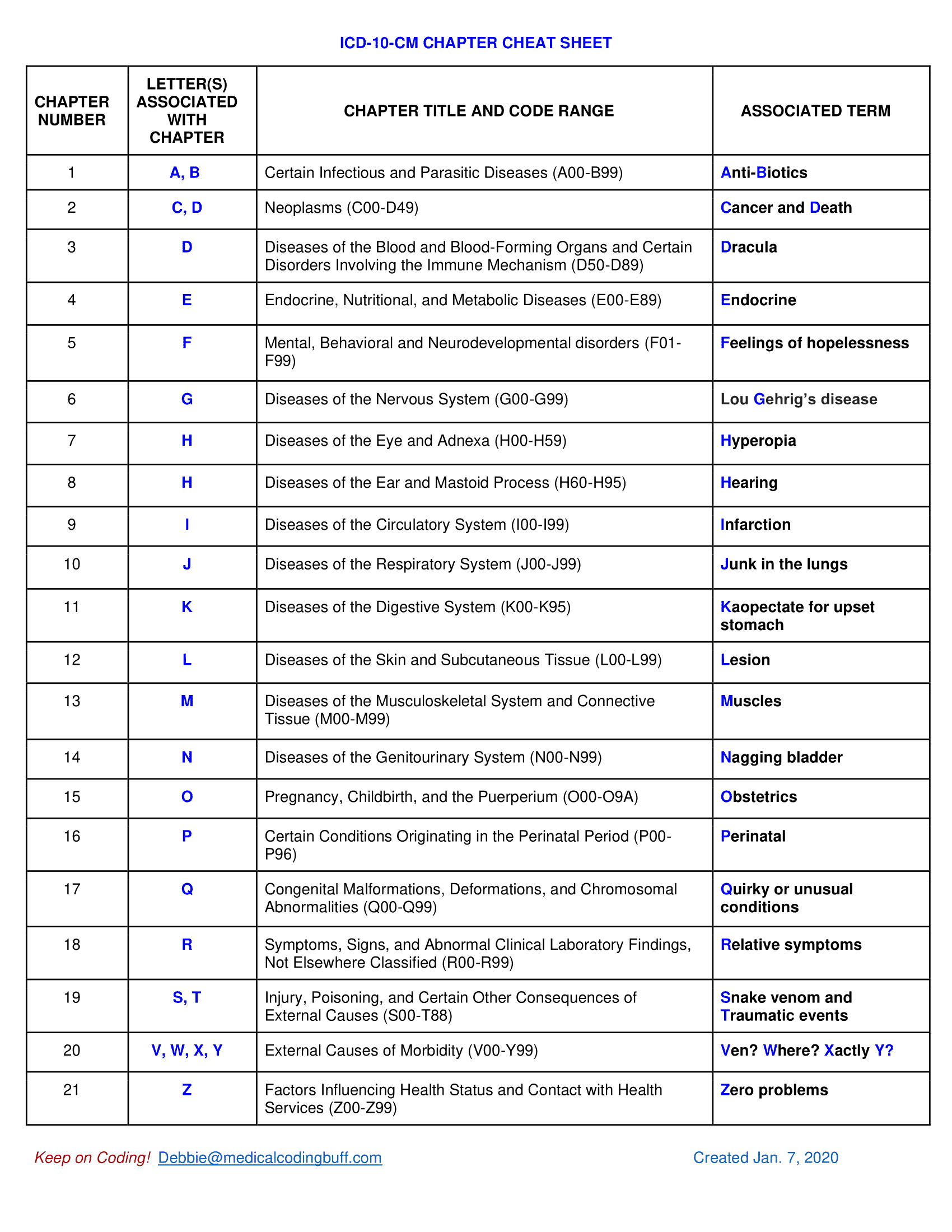 FY 2021 ICD-10-CM Chapter Cheat Sheet (By the Chapter Letters)
