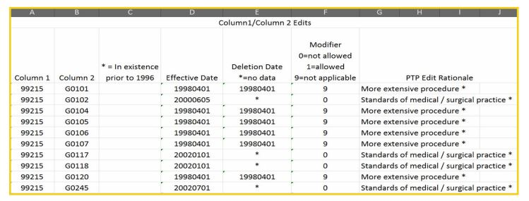 partial NCCI Edits table from CMS and the business of medicine