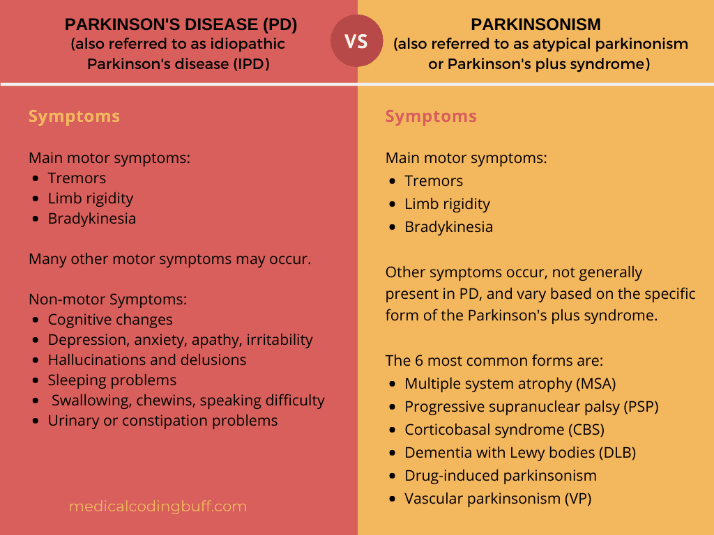 comparison between symptoms for Parkinson's Disease and Parkinsonism
