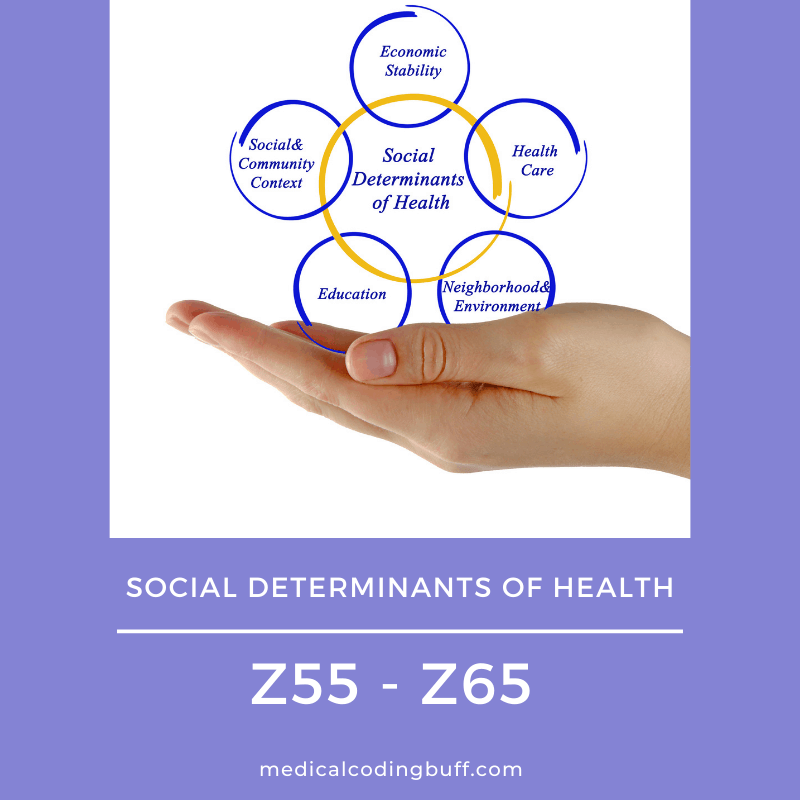 Diagram showing the 5 main groups of Social determinants of health (SDOH) to help with coding using Z55-Z65.